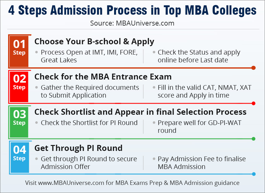 4 steps MBA Admission in Top MBA Colleges