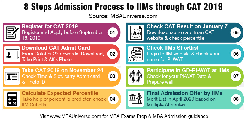 8 Steps Admission Process to IIMs through CAT 2018