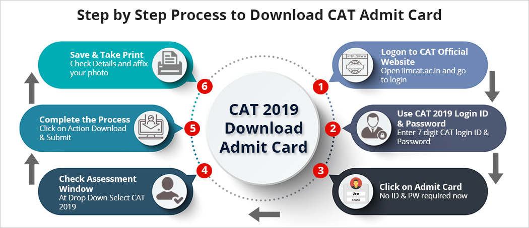 Step by step Process to download cat admit card