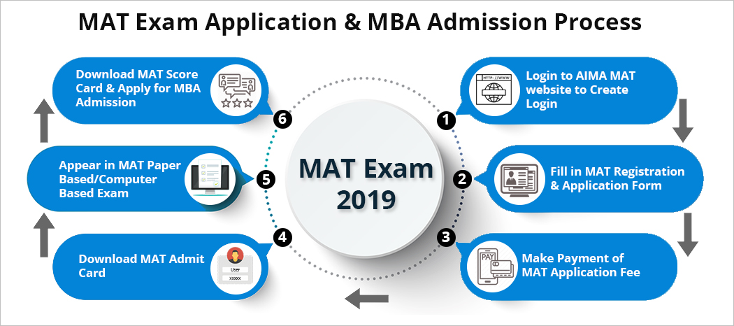 MAT Application & MBA Admission Process