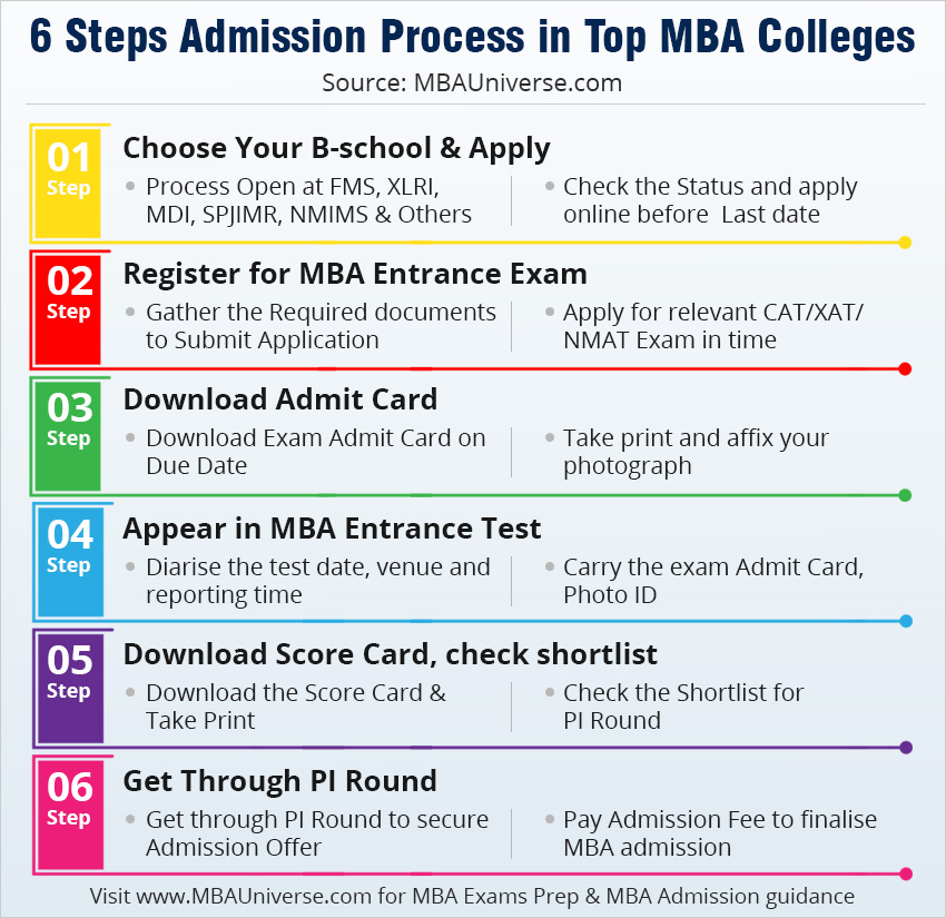 Du Application Form 2017 For Undergraduate, 6 Steps Mba Admission In Top Mba Colleges, Du Application Form 2017 For Undergraduate