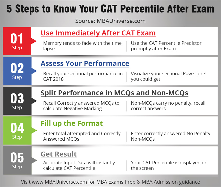 5 steps to know your cat percentile after exam
