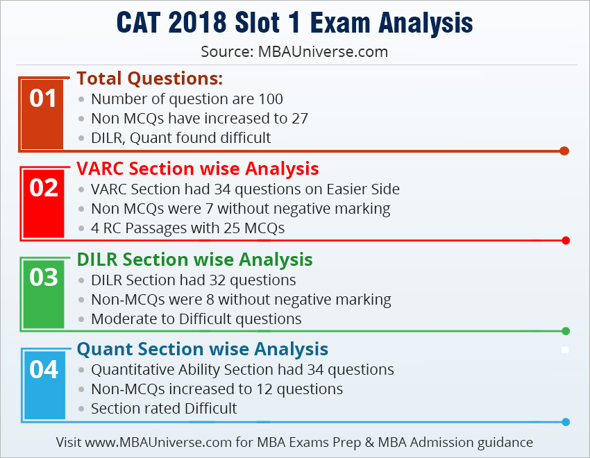 CAT Exam Analysis 2019: Slot 1 Analysis and Slot 2 Analysis