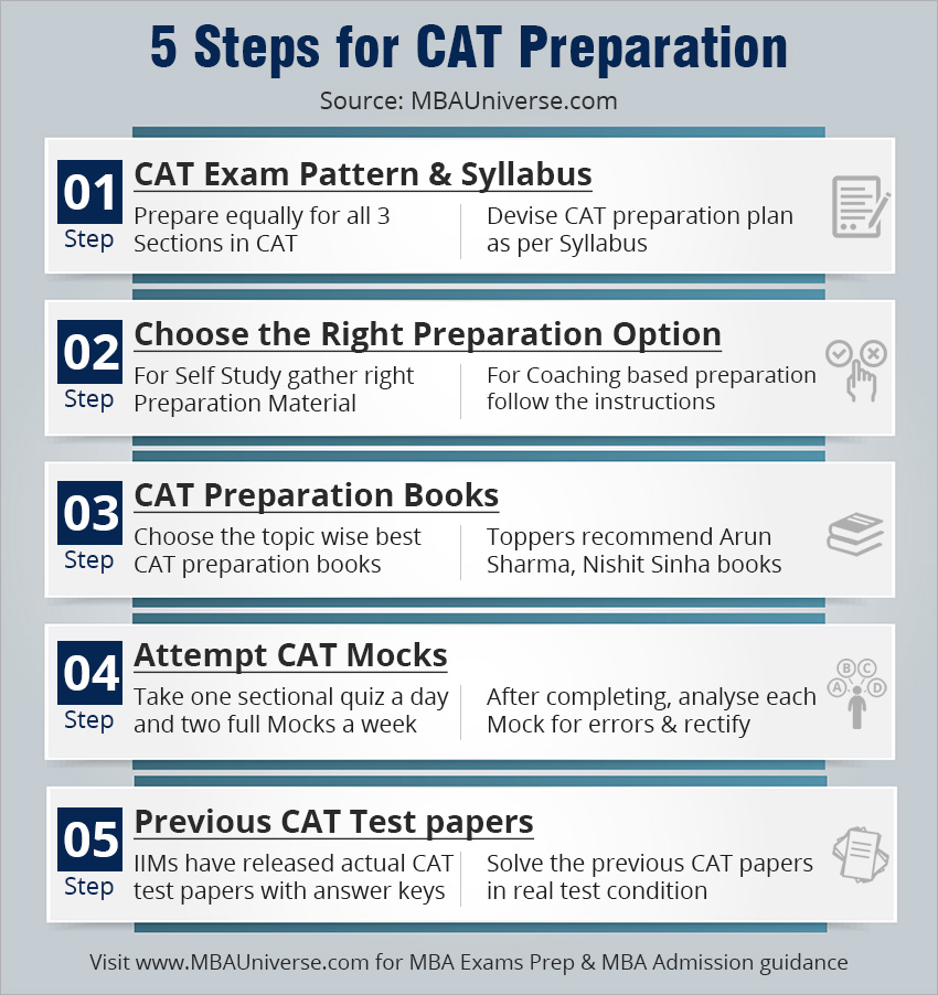 CAT Preparation Preparation Strategy For CAT Exam 2019