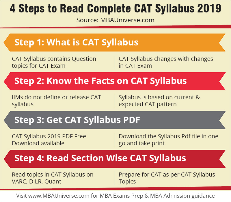 4 steps to read complete cat syllabus 2018