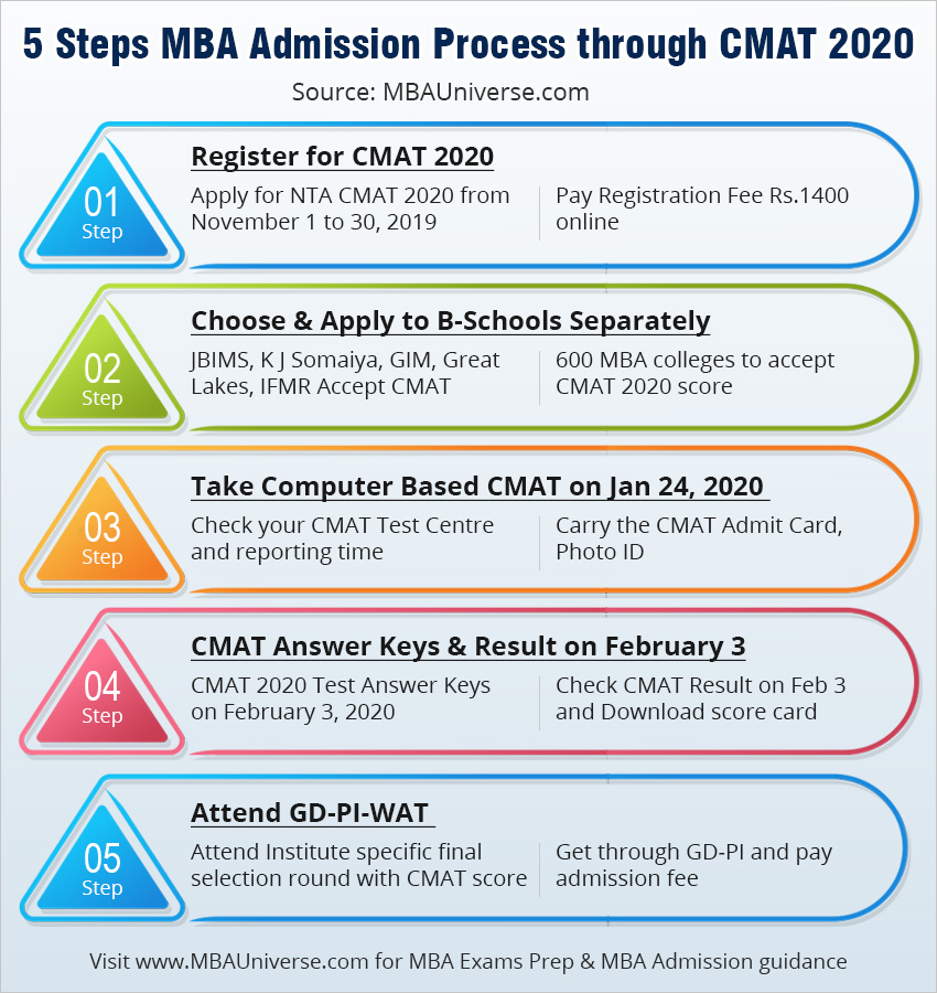 5 steps mba admission process through cmat 2019