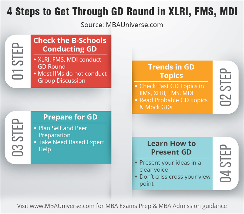 4 Steps to get through gd round in xlri, fms, mdi