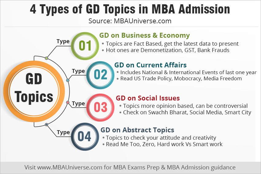 4 Types of gd topics in mba admission