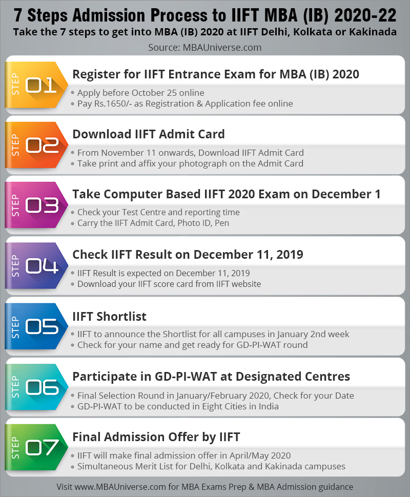 7 Steps Admission Process to IIFT