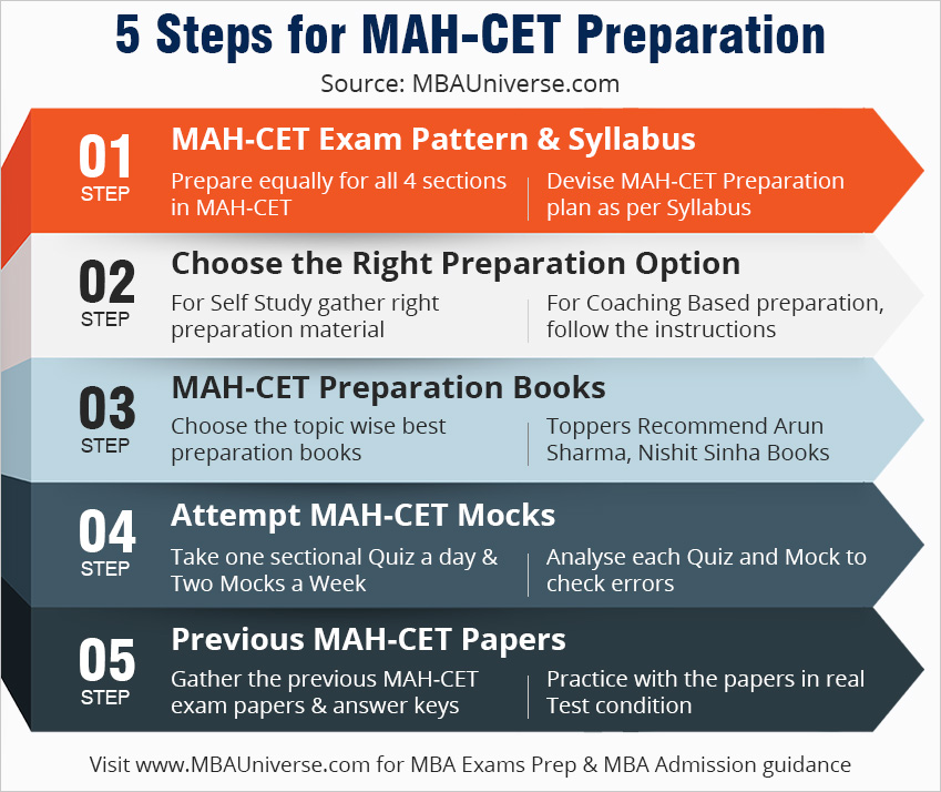 5 Steps for MAH CET Preparation