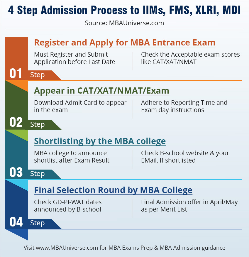 4 step admission process