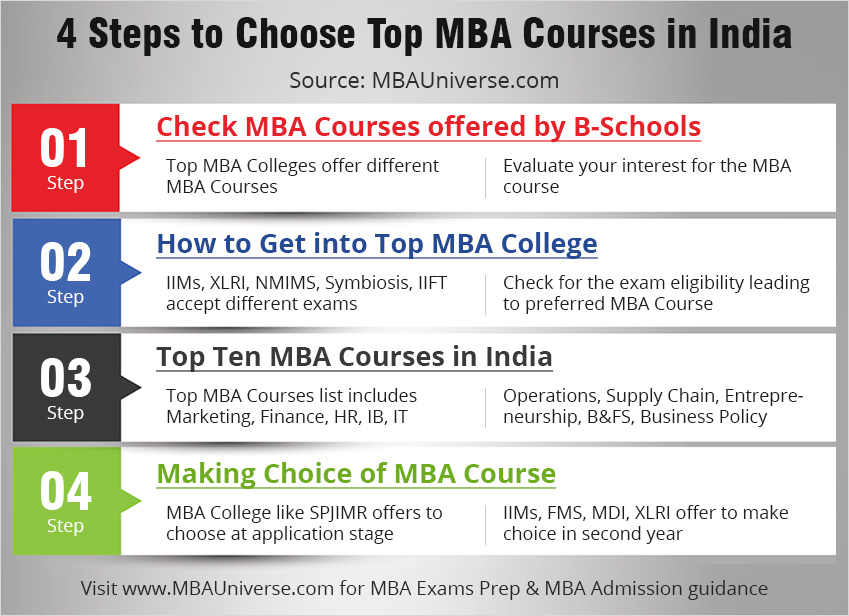 MBA Program International Management for Resources and