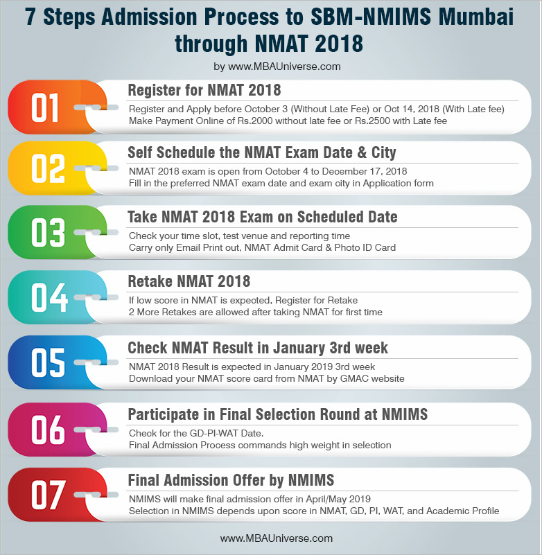 7 Steps Admission Process to SBM - NMIMS Mumbai Through NMAT 2018