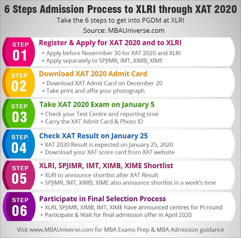 6 Steps Admission Process to xlri through xat 2020